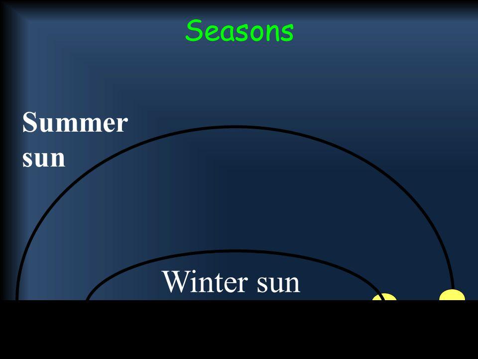 Seasons 6 Summer sun Winter sun