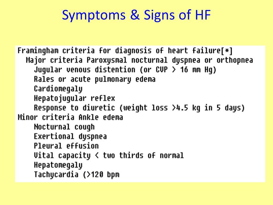 Symptoms & Signs of HF