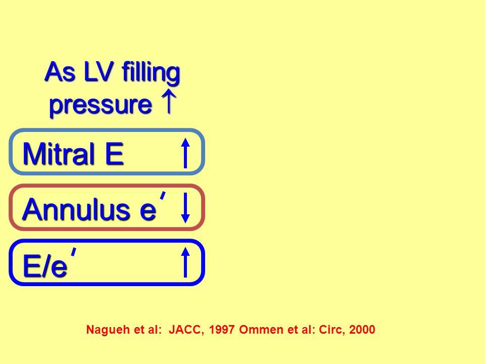 Nagueh et al: JACC, 1997 Ommen et al: Circ, 2000 Annulus e Mitral E E/e As LV filling pressure 