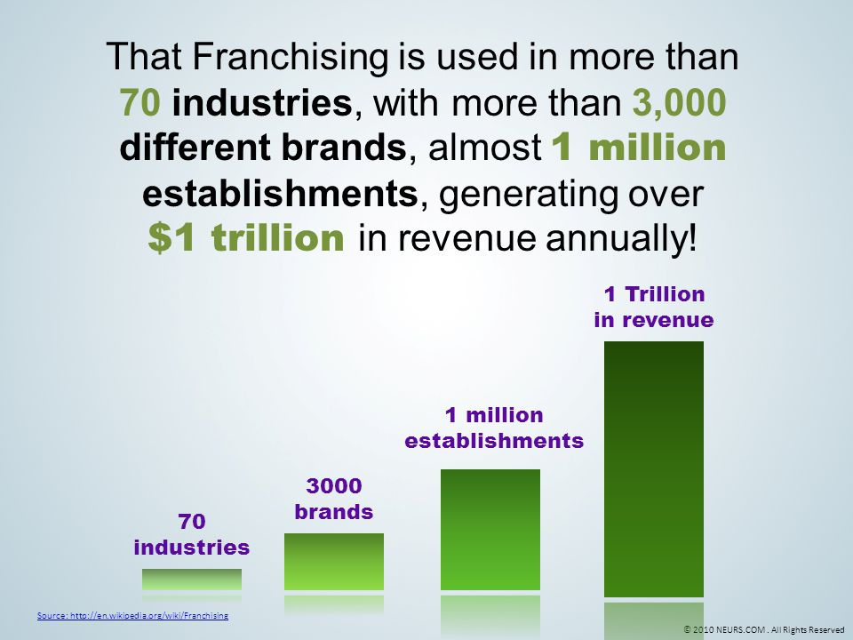 © 2010 NEURS.COM. All Rights Reserved That Franchising is used in more than 70 industries, with more than 3,000 different brands, almost 1 million est
