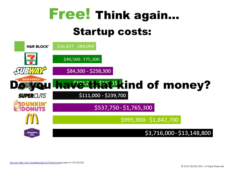 © 2010 NEURS.COM. All Rights Reserved Free! Think again… Source: http://en.wikipedia.org/wiki/FranchisingSource: http://en.wikipedia.org/wiki/Franchis