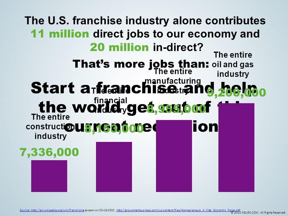© 2010 NEURS.COM. All Rights Reserved The U.S. franchise industry alone contributes 11 million direct jobs to our economy and 20 million in-direct? So