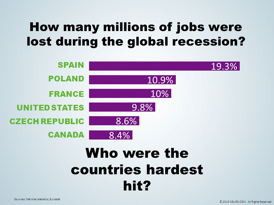 © 2010 NEURS.COM. All Rights Reserved Who were the countries hardest hit? How many millions of jobs were lost during the global recession? 10% FRANCE