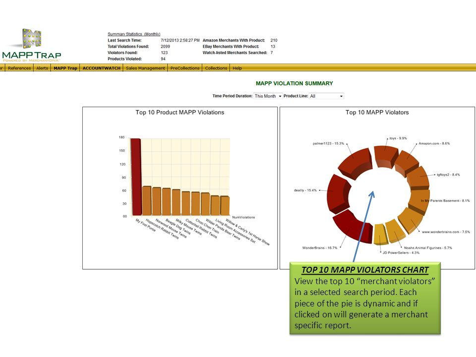 MAPP SUMMARY SCORECARD See total violations, total violators, total products violated and more in a pre-selected search period. MAPP SUMMARY SCORECARD