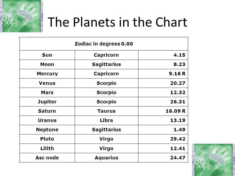 The Planets in the Chart Zodiac in degrees 0.00 SunCapricorn4.15 MoonSagittarius8.23 MercuryCapricorn9.16 R VenusScorpio20.27 MarsScorpio12.32 JupiterScorpio26.31 SaturnTaurus16.09 R UranusLibra13.19 NeptuneSagittarius1.49 PlutoVirgo29.42 LilithVirgo12.41 Asc nodeAquarius24.47