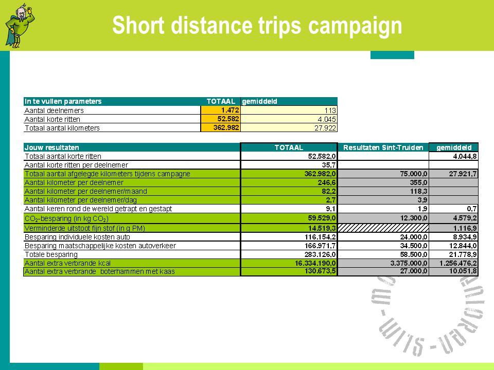 Short distance trips campaign