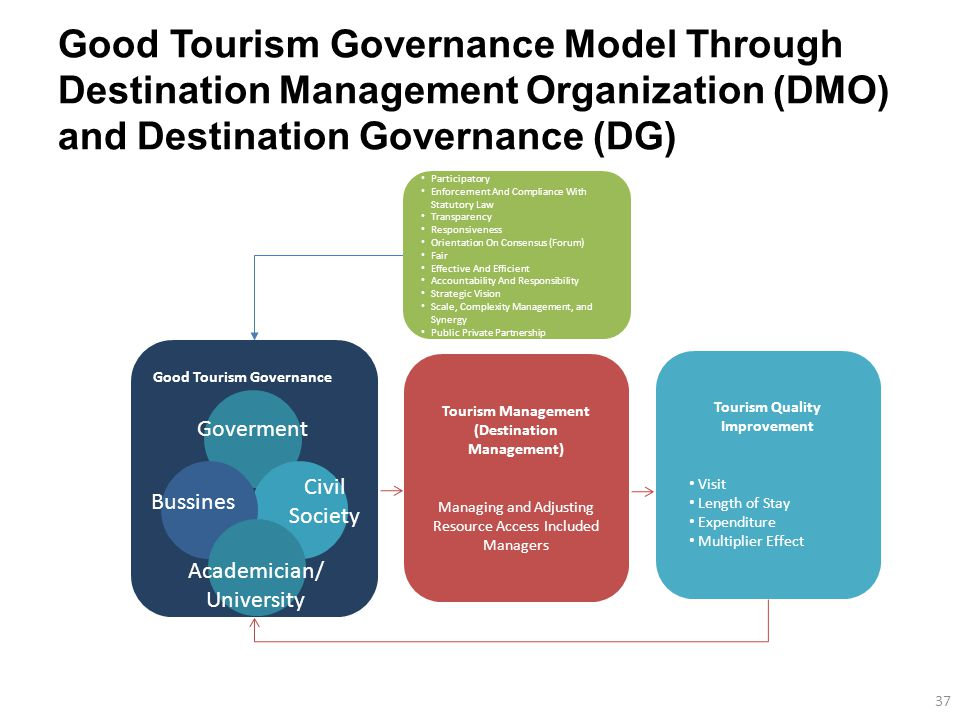 destination development in tourism