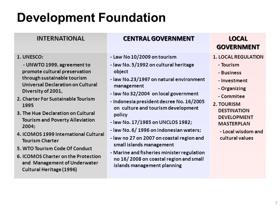 INTERNATIONAL CENTRAL GOVERNMENT LOCAL GOVERNMENT 1.