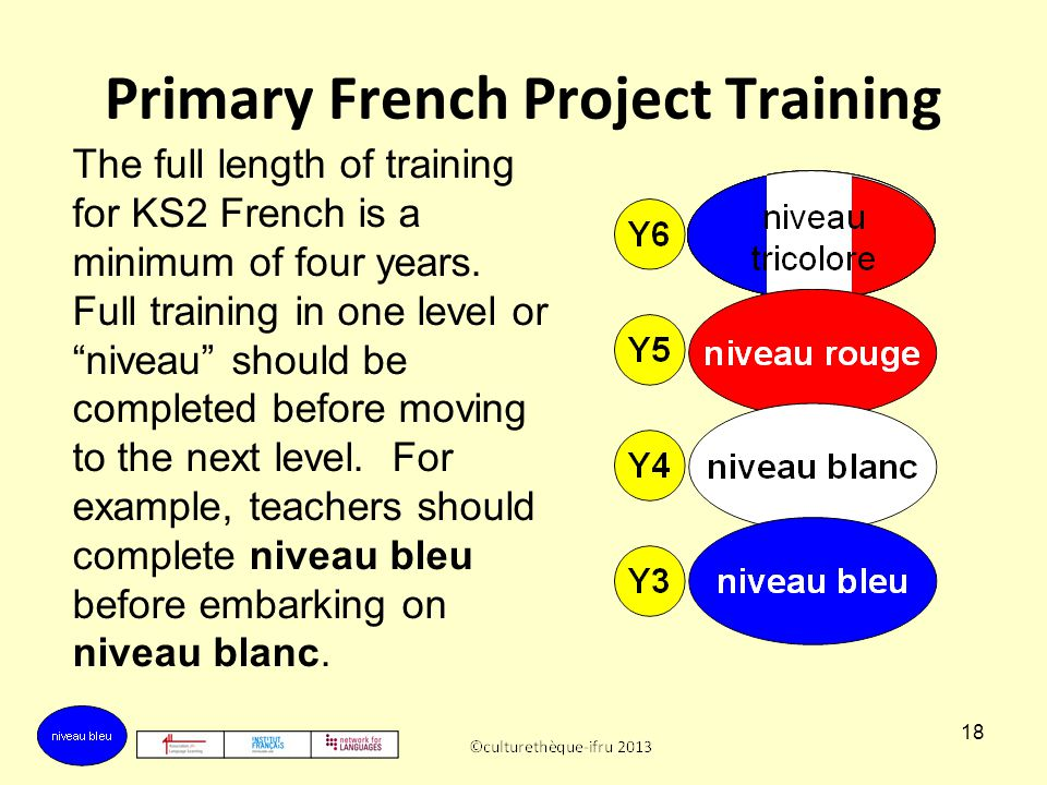 17 Primary French Project Training KS2 practitioners should start at niveau bleu level, before moving on to niveau blanc, niveau rouge and niveau tric