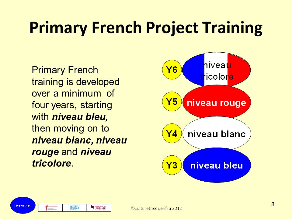 8 Primary French Project Training Primary French training is developed over a minimum of four years, starting with niveau bleu, then moving on to niveau blanc, niveau rouge and niveau tricolore.