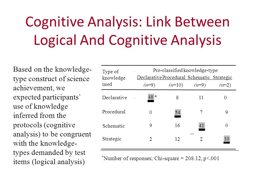 Cognitive Analysis: Link Between Logical And Cognitive Analysis Based on the knowledge- type construct of science achievement, we expected participants' use of knowledge inferred from the protocols (cognitive analysis) to be congruent with the knowledge- types demanded by test items (logical analysis) Pre-classified knowledge-type Type of knowledge used (n=9) (n=10)(n=9)(n=2) Declarative 8110 48 Procedural 079079 Schematic 9160 Strategic 2122 * Number of responses; Chi-square = 208.12, p<.001 DeclarativeProceduralSchematicStrategic 54 41 10 *