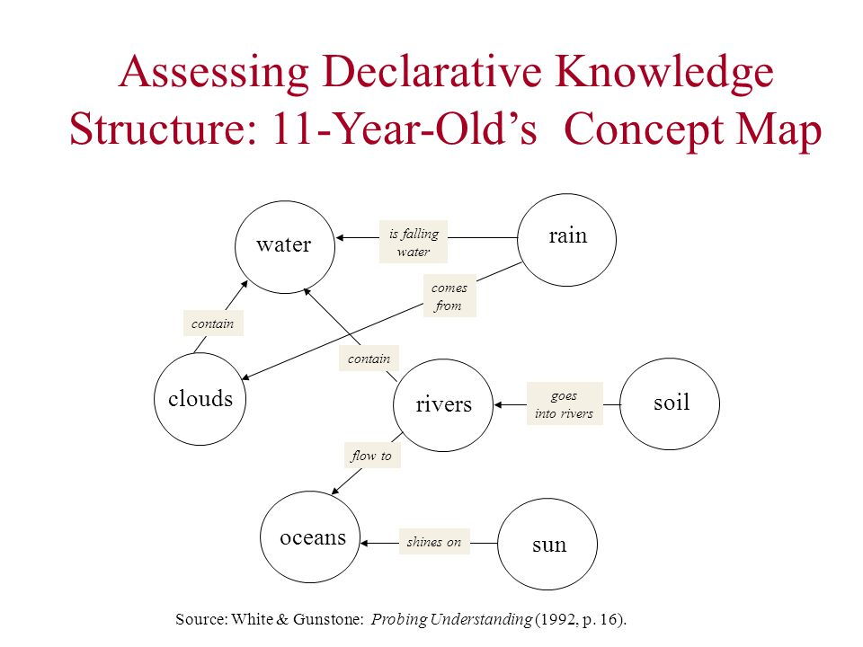 Assessing Declarative Knowledge Structure: 11-Year-Old's Concept Map Source: White & Gunstone: Probing Understanding (1992, p.