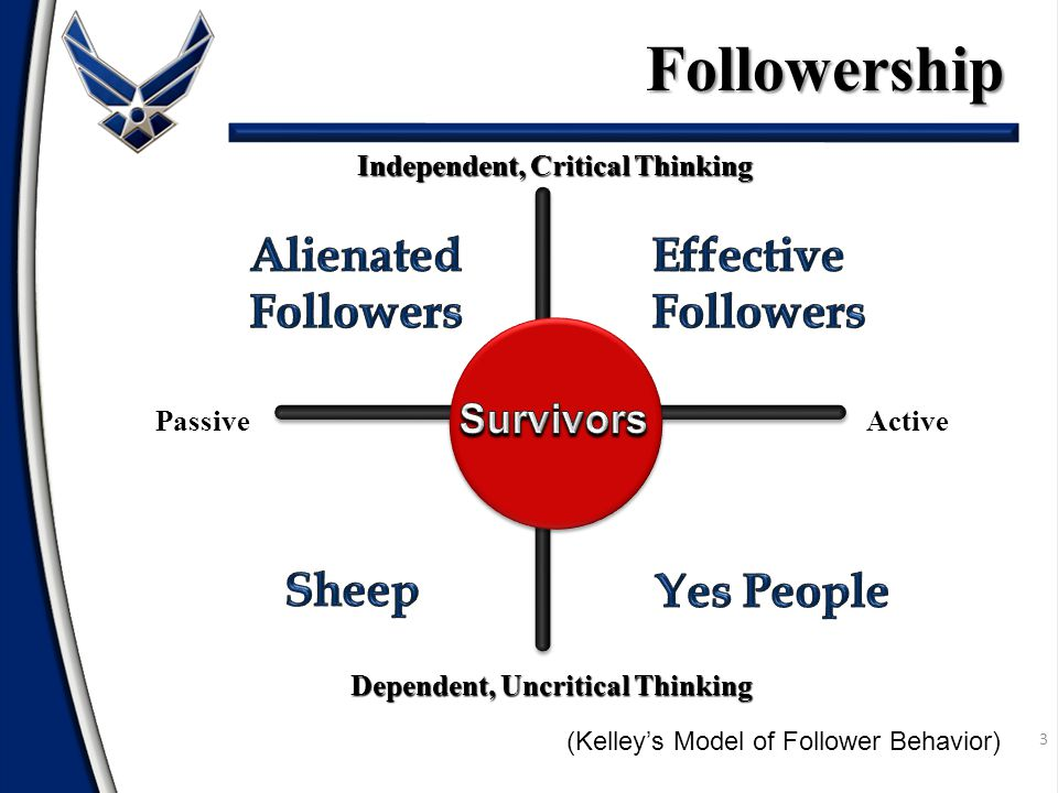 3 (Kelley's Model of Follower Behavior) Passive Independent, Critical Thinking Active Dependent, Uncritical Thinking Followership