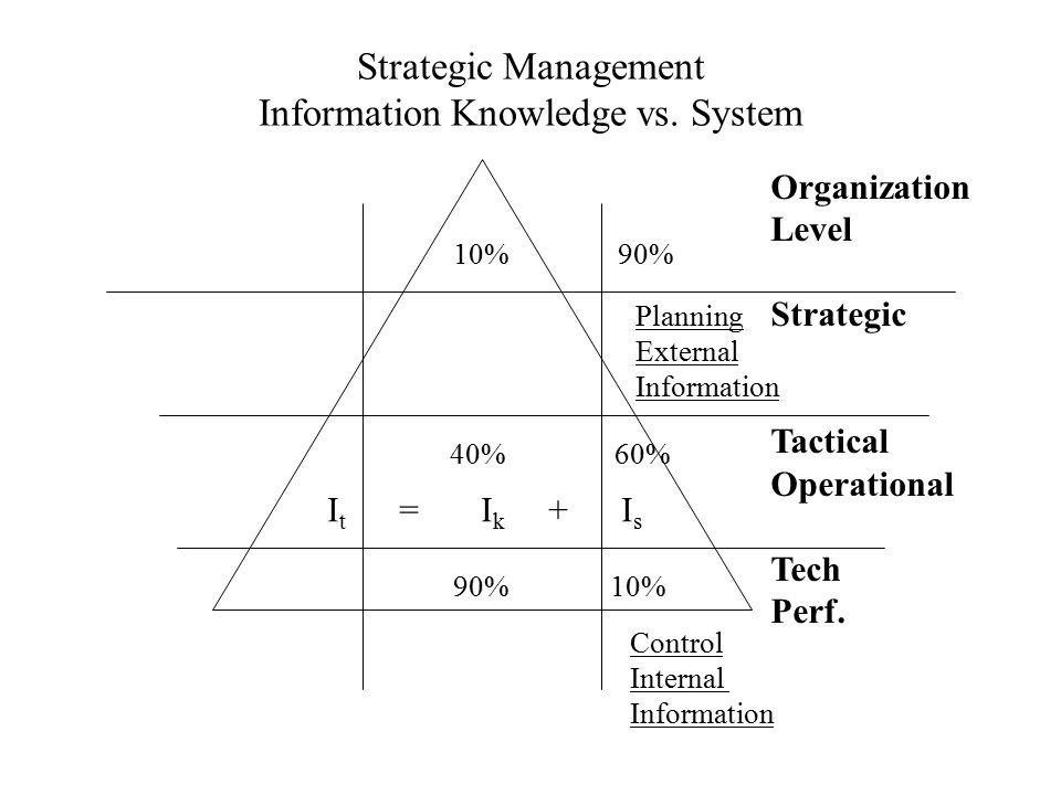Strategic Management Information Knowledge vs. System Organization Level Strategic Tactical Operational Tech Perf. Control Internal Information Planni