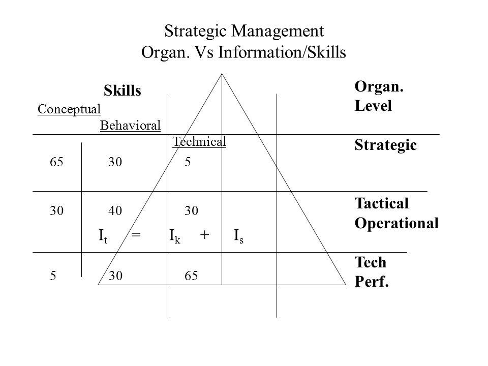 Strategic Management Organ. Vs Information/Skills Organ. Level Strategic Tactical Operational Tech Perf. I t = I k + I s 65 30 5 30 40 30 5 30 65 Skil