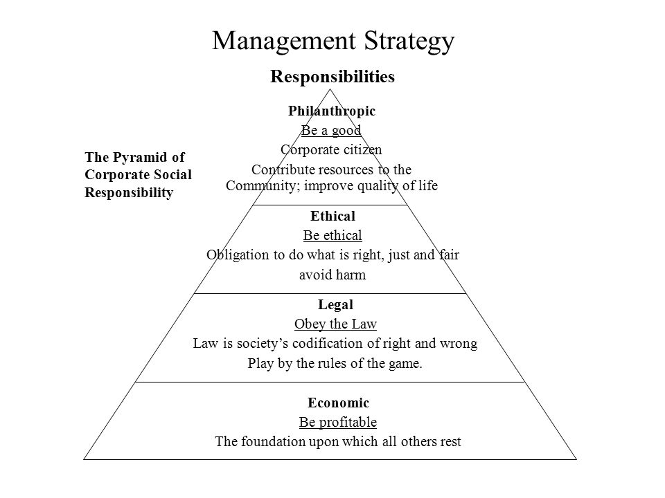 Management Strategy Responsibilities The Pyramid of Corporate Social Responsibility Philanthropic Be a good Corporate citizen Contribute resources to
