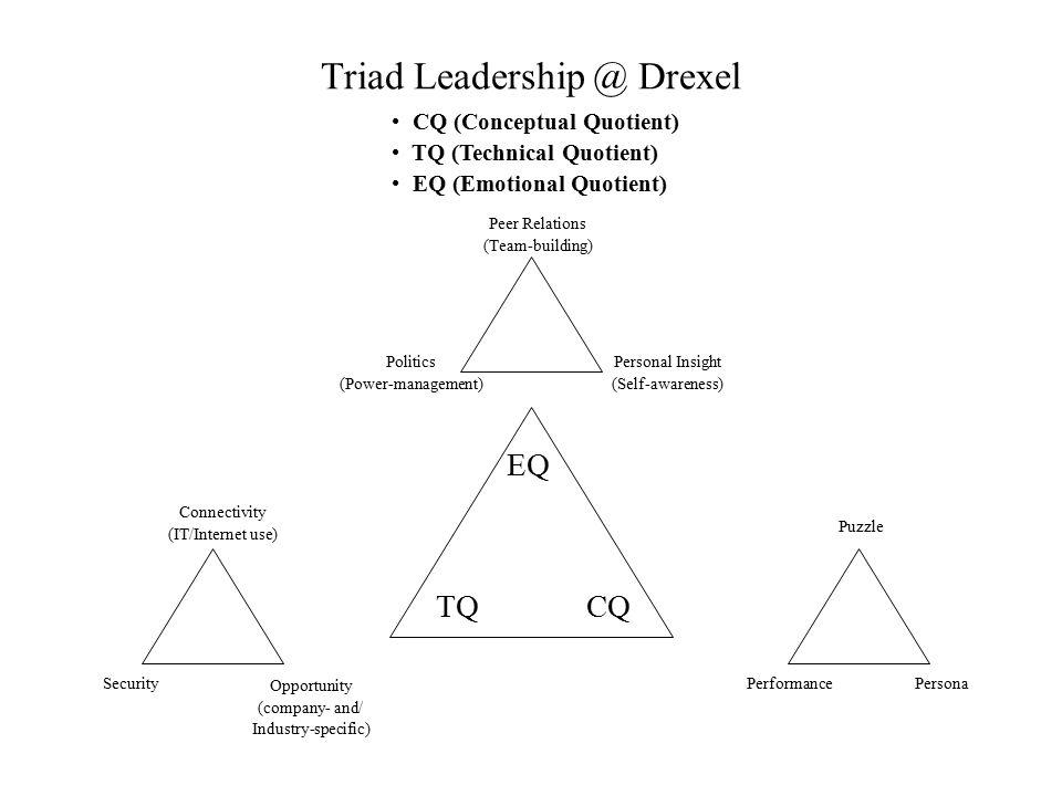 Triad Leadership @ Drexel CQ (Conceptual Quotient) TQ (Technical Quotient) EQ (Emotional Quotient) Peer Relations (Team-building) Politics (Power-mana