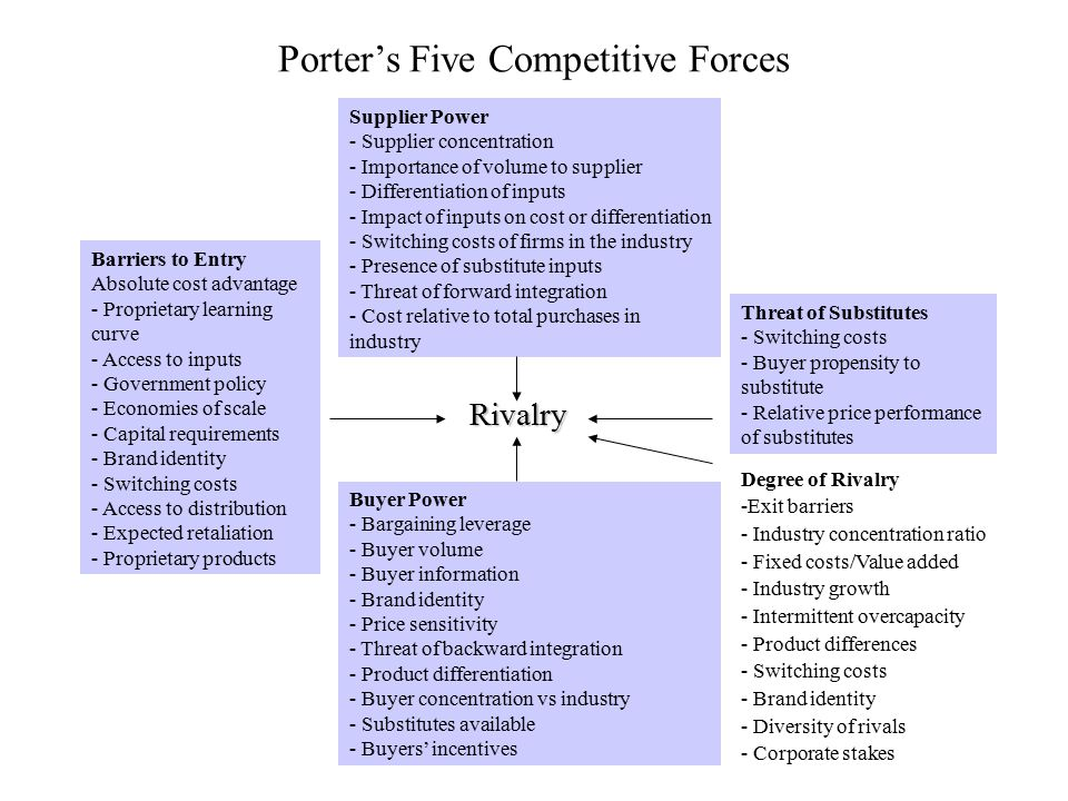 Porter's Five Competitive Forces Supplier Power - Supplier concentration - Importance of volume to supplier - Differentiation of inputs - Impact of in