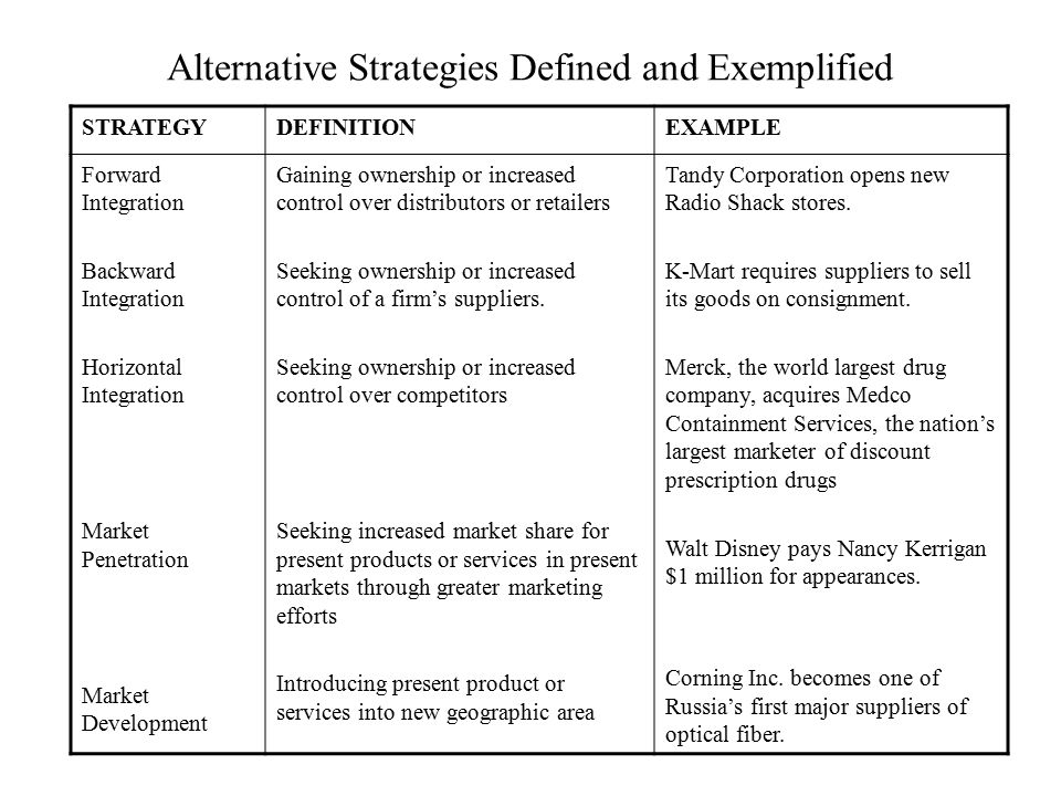 Alternative Strategies Defined and Exemplified STRATEGYDEFINITIONEXAMPLE Forward Integration Backward Integration Horizontal Integration Market Penetr