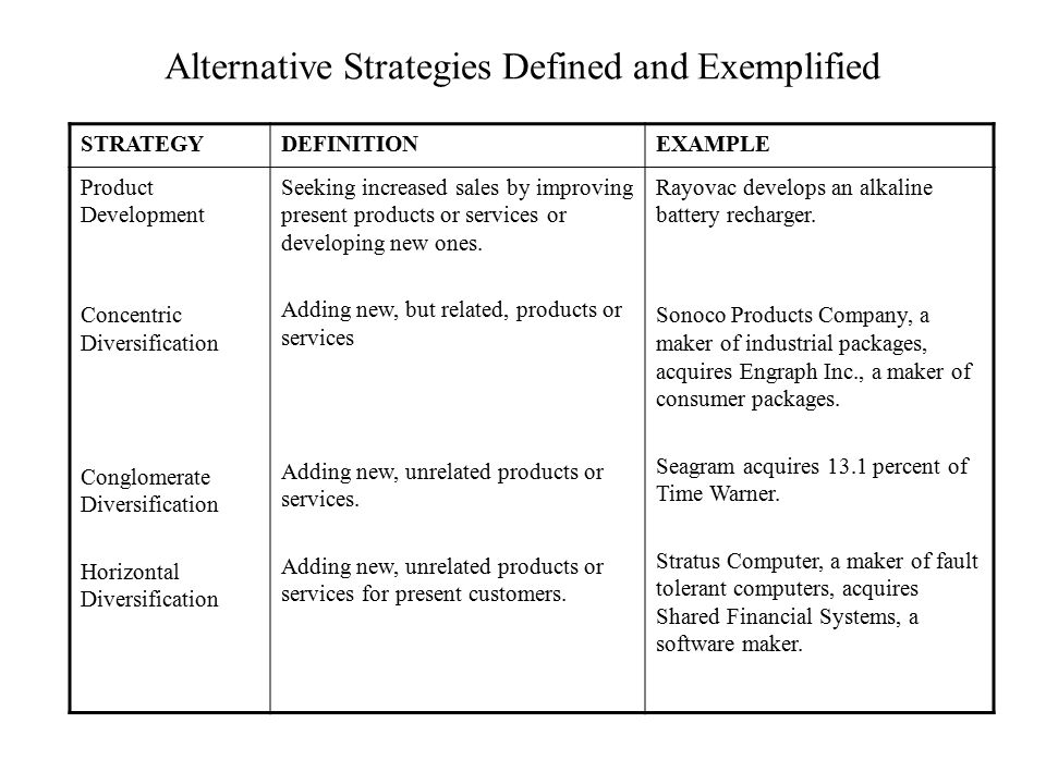 STRATEGYDEFINITIONEXAMPLE Product Development Concentric Diversification Conglomerate Diversification Horizontal Diversification Seeking increased sal