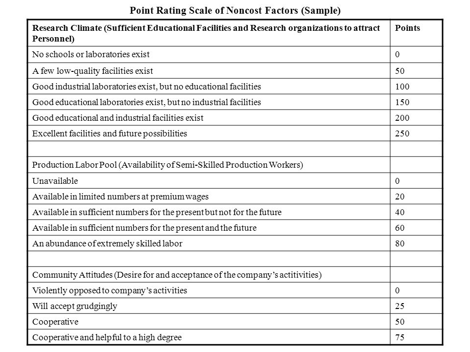 Point Rating Scale of Noncost Factors (Sample) Research Climate (Sufficient Educational Facilities and Research organizations to attract Personnel) Po