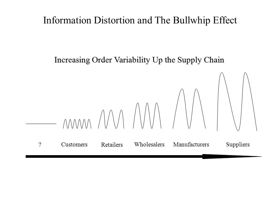 Information Distortion and The Bullwhip Effect Increasing Order Variability Up the Supply Chain ?Customers Retailers WholesalersManufacturersSuppliers