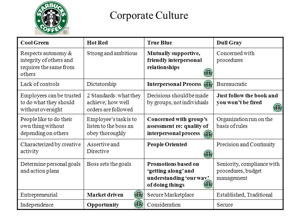 Corporate Culture Cool GreenHot RedTrue BlueDull Gray Respects autonomy & integrity of others and requires the same from others Strong and ambitiousMu