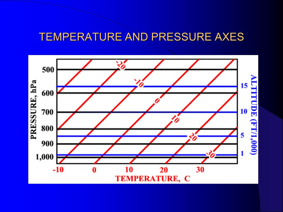TEMPERATURE AND PRESSURE AXES