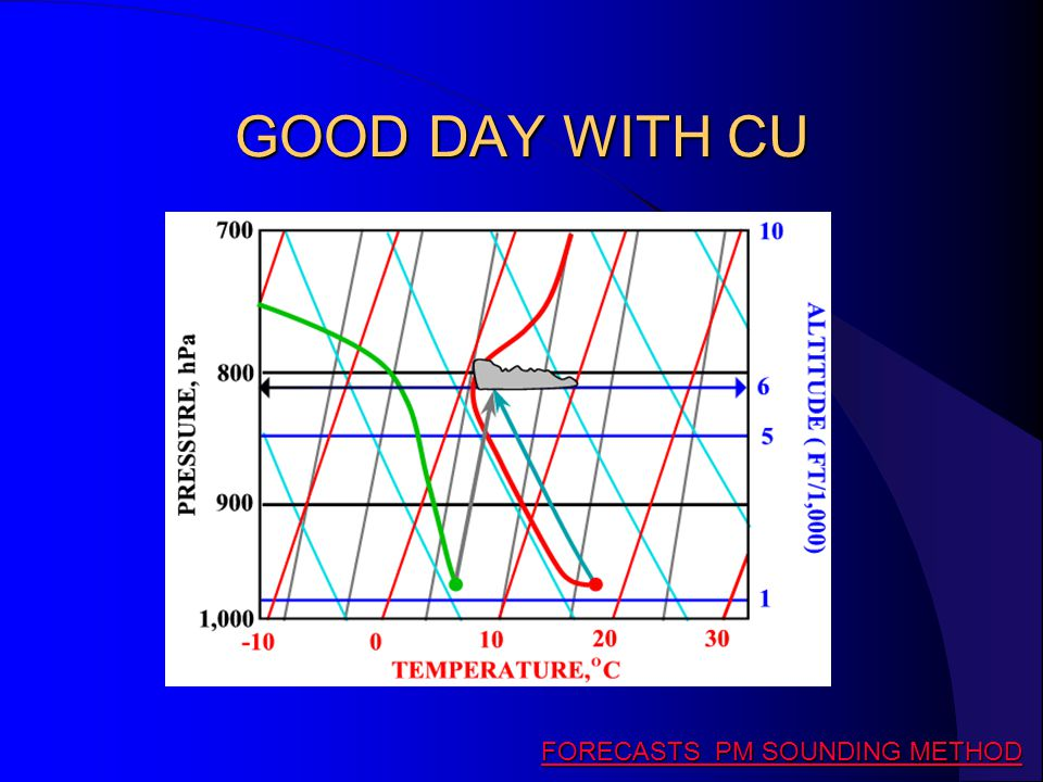 GOOD DAY WITH CU FORECASTS PM SOUNDING METHOD FORECASTS PM SOUNDING METHOD