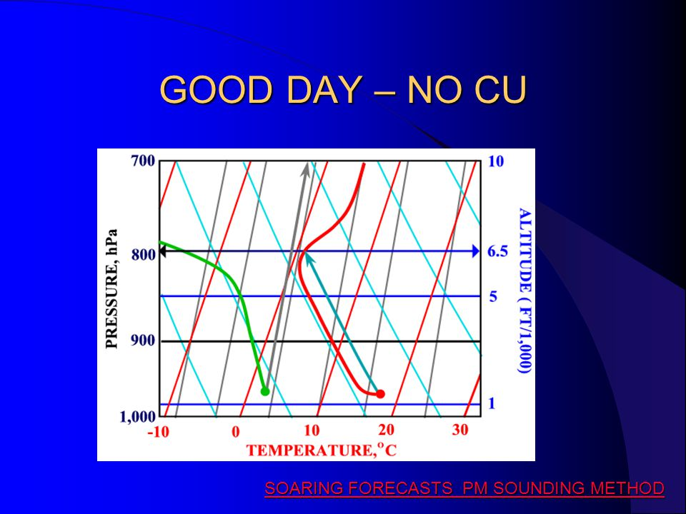 GOOD DAY – NO CU SOARING FORECASTS PM SOUNDING METHOD SOARING FORECASTS PM SOUNDING METHOD
