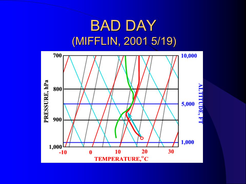 BAD DAY (MIFFLIN, 2001 5/19)