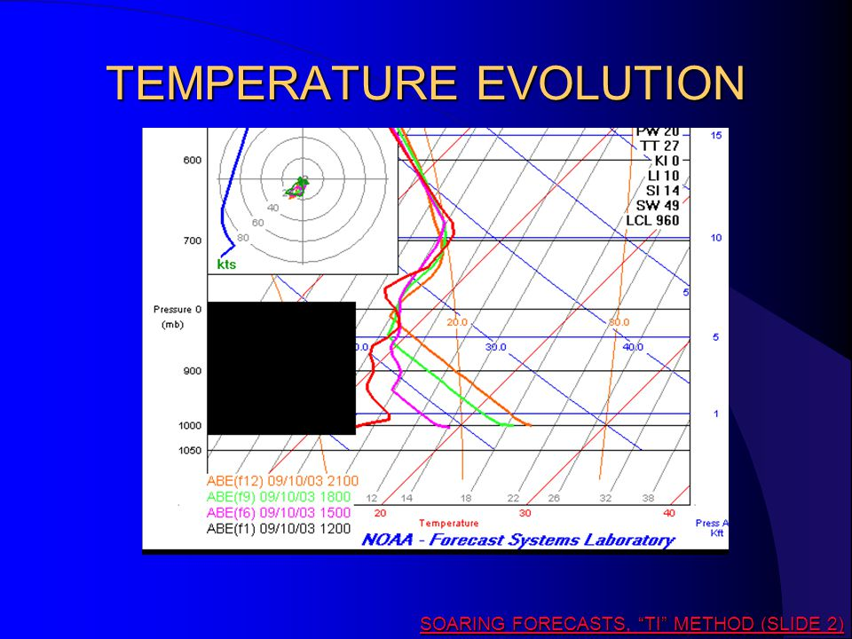 TEMPERATURE EVOLUTION SOARING FORECASTS, TI METHOD (SLIDE 2) SOARING FORECASTS, TI METHOD (SLIDE 2)