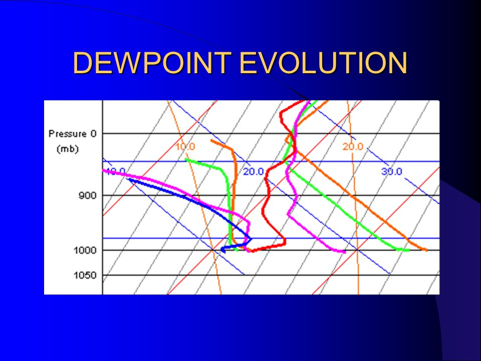 DEWPOINT EVOLUTION