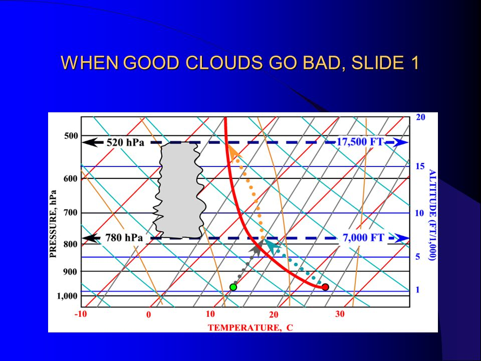WHEN GOOD CLOUDS GO BAD, SLIDE 1