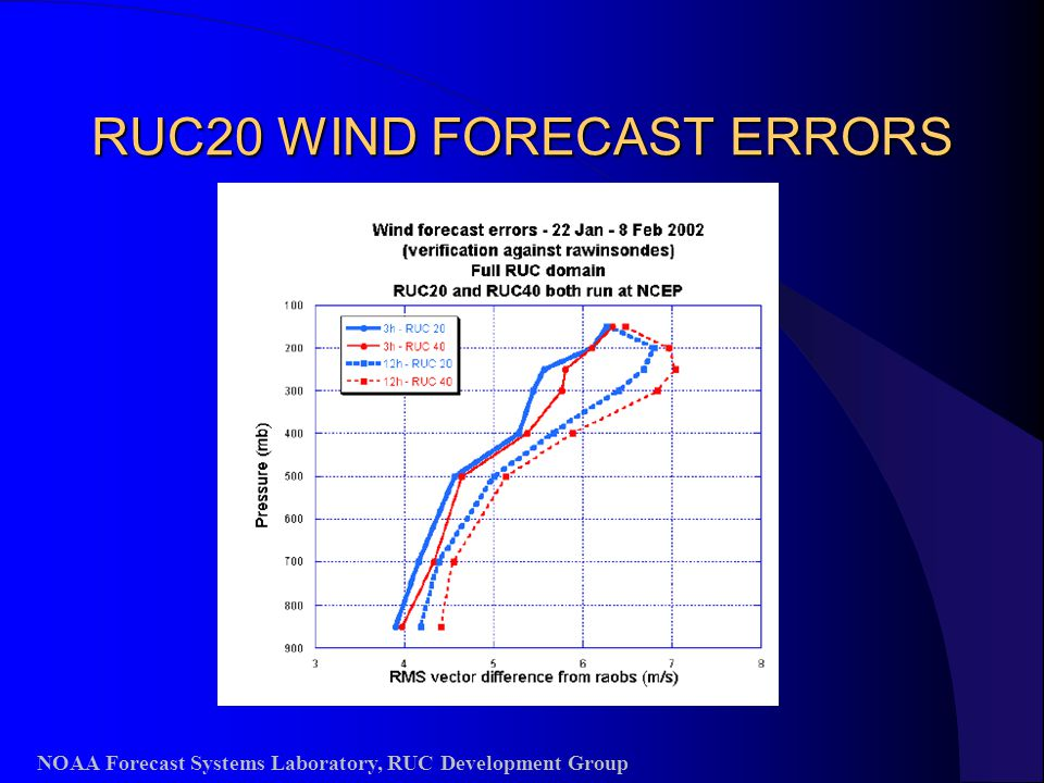 RUC20 WIND FORECAST ERRORS NOAA Forecast Systems Laboratory, RUC Development Group