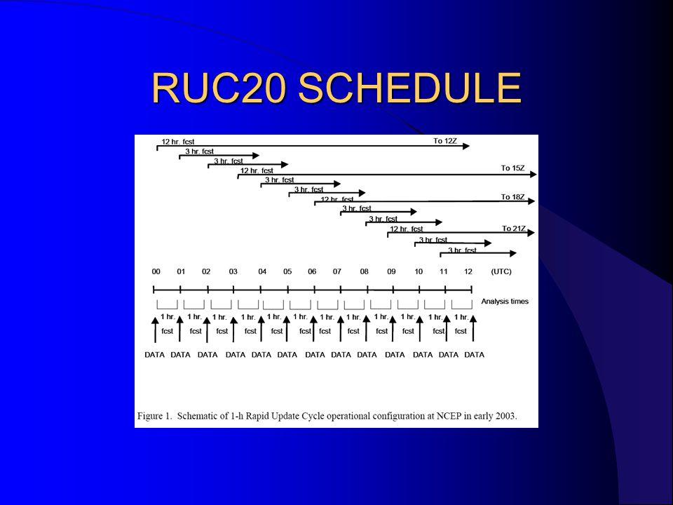 RUC20 SCHEDULE