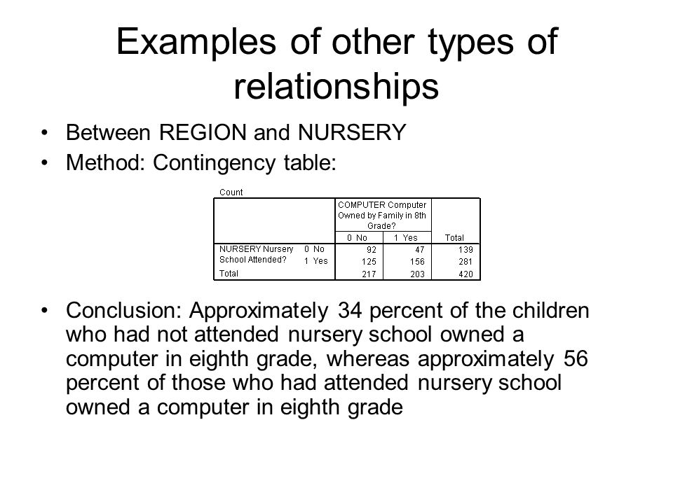 Examples of other types of relationships Between REGION and NURSERY Method: Contingency table: Conclusion: Approximately 34 percent of the children who had not attended nursery school owned a computer in eighth grade, whereas approximately 56 percent of those who had attended nursery school owned a computer in eighth grade