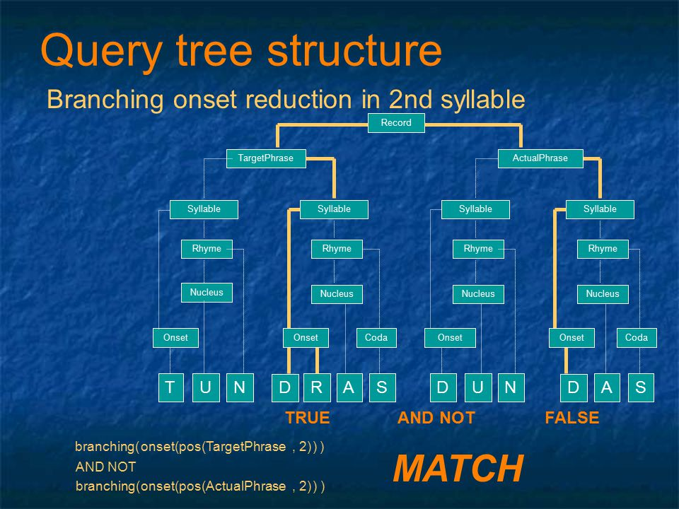Query tree structure Branching onset reduction in 2nd syllable branching( )pos(, 2)onset( )TargetPhrase Record TargetPhrase Syllable Nucleus Rhyme TUN