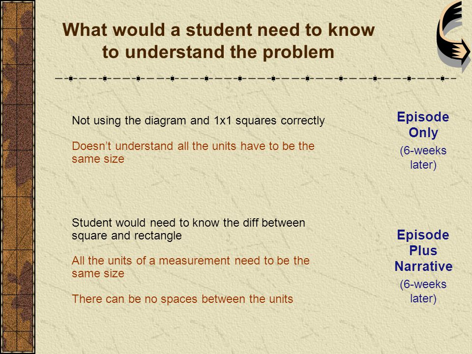Not using the diagram and 1x1 squares correctly Doesn't understand all the units have to be the same size Student would need to know the diff between