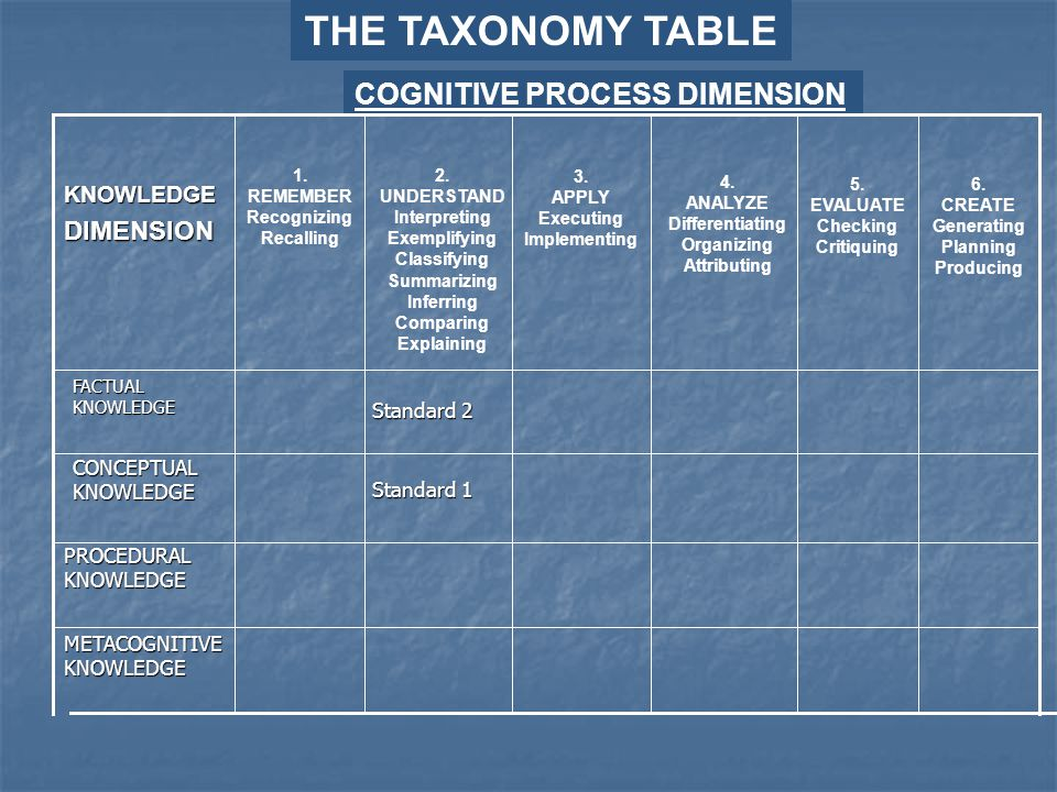 THE TAXONOMY TABLE COGNITIVE PROCESS DIMENSION Standard 1 FACTUAL KNOWLEDGE KNOWLEDGEDIMENSION 1. REMEMBER Recognizing Recalling 2. UNDERSTAND Interpr