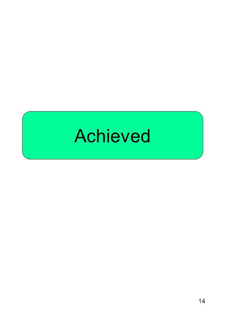 14 Achieved