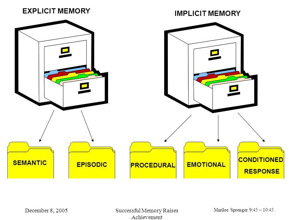 Marilee Sprenger 9:45 – 10:45 December 8, 2005Successful Memory Raises Achievement SEMANTIC PROCEDURAL EPISODICEMOTIONAL CONDITIONED RESPONSE EXPLICIT MEMORY IMPLICIT MEMORY