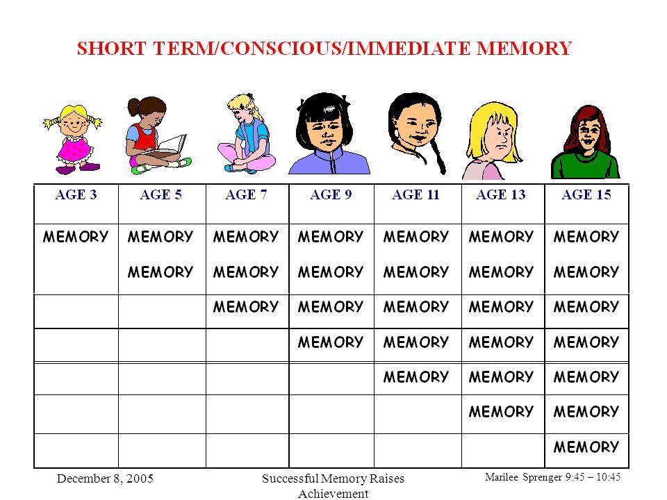 Marilee Sprenger 9:45 – 10:45 December 8, 2005Successful Memory Raises Achievement