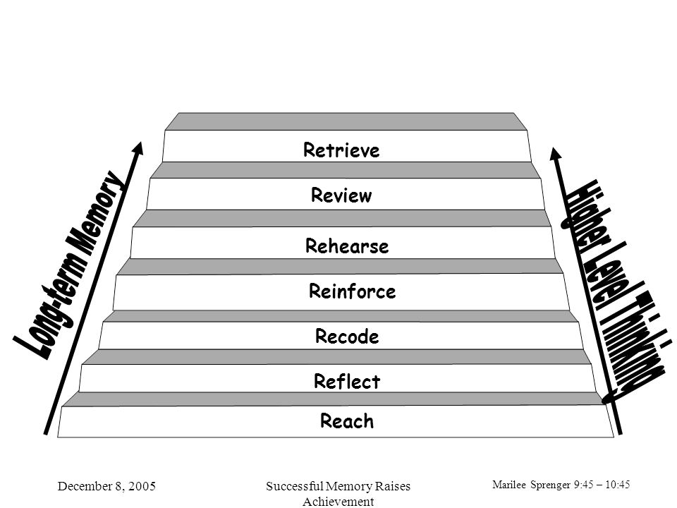 Marilee Sprenger 9:45 – 10:45 December 8, 2005Successful Memory Raises Achievement Retrieve Review Rehearse Reflect Recode Reach Reinforce