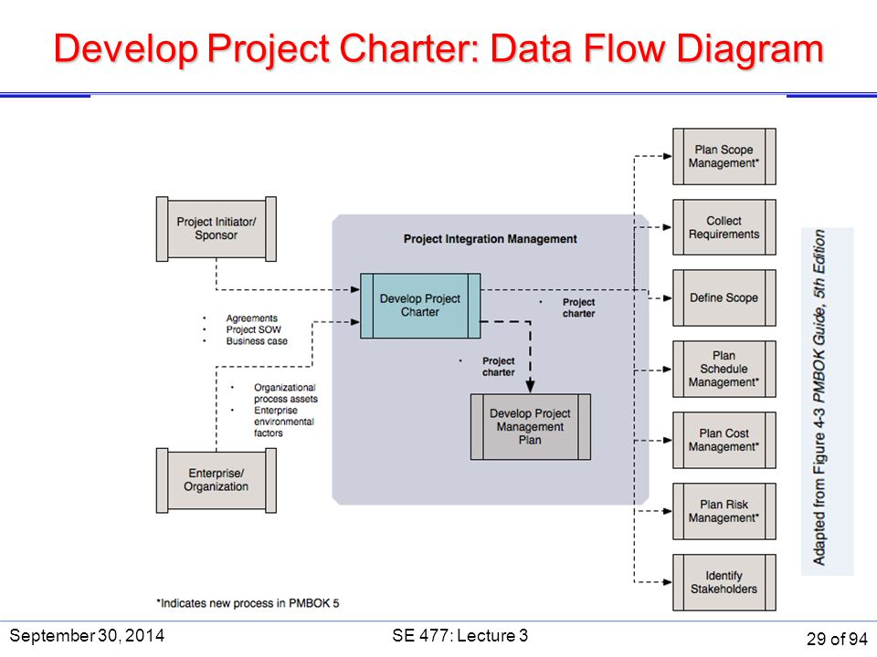 Develop Project Charter: Data Flow Diagram September 30, 2014SE 477: Lecture 3 29 of 94