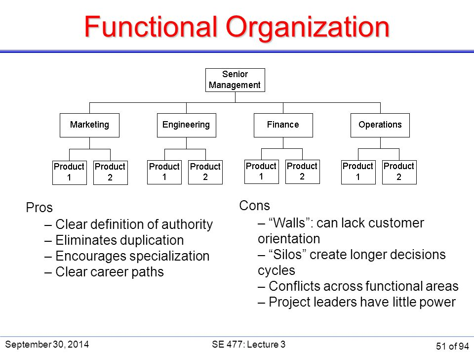 """Functional Organization Pros – Clear definition of authority – Eliminates duplication – Encourages specialization – Clear career paths Cons – """"Walls"""":"""
