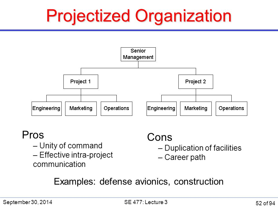 Projectized Organization Pros – Unity of command – Effective intra-project communication Cons – Duplication of facilities – Career path Examples: defe