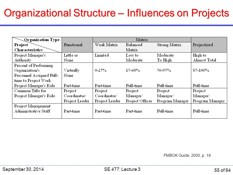 Organizational Structure – Influences on Projects PMBOK Guide, 2000, p. 19 September 30, 2014SE 477: Lecture 3 55 of 94