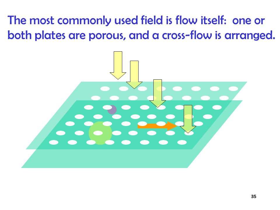 Field Flow Fractionation, that's how.
