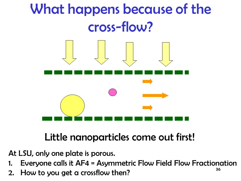 The most commonly used field is flow itself: one or both plates are porous, and a cross-flow is arranged.
